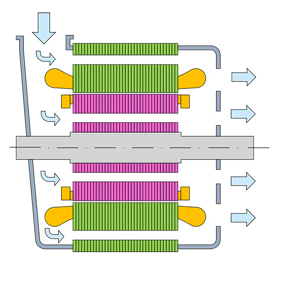 Graphical illustration of a cooling system - air-cooled, open design, forced ventilation