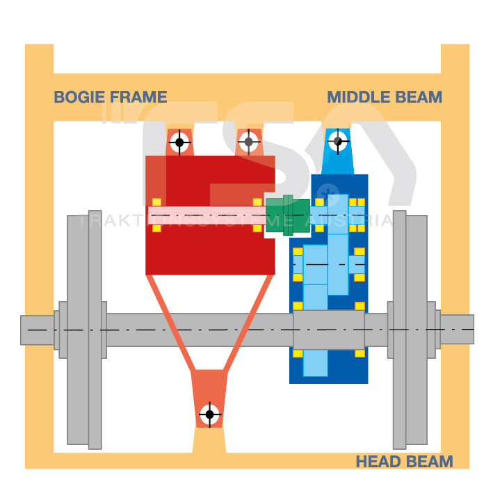 Graphical illustration of a partly suspended drive system GKD 2 - head beam