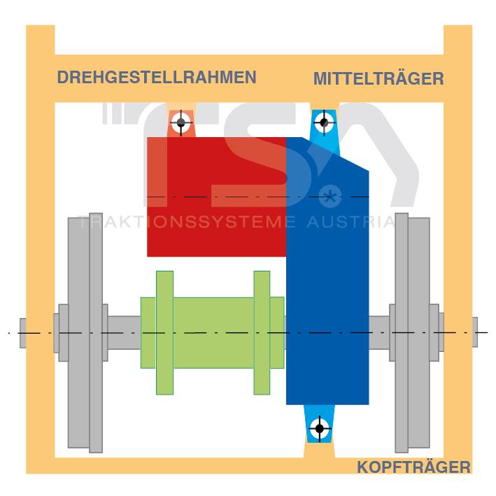 Graphische Darstellung eines vollabgefederten Antriebssystems