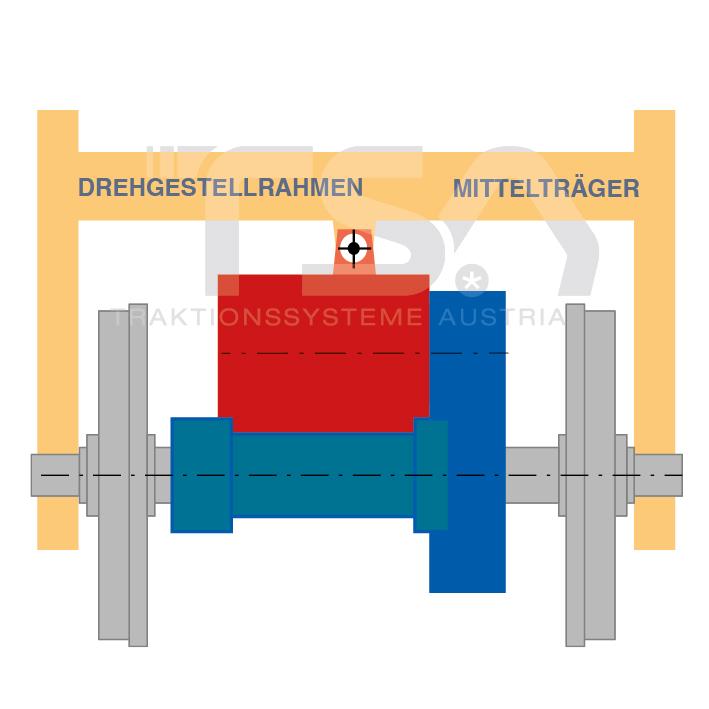 Graphische Darstellung eines Antriebssystems mit Tatzlagerung
