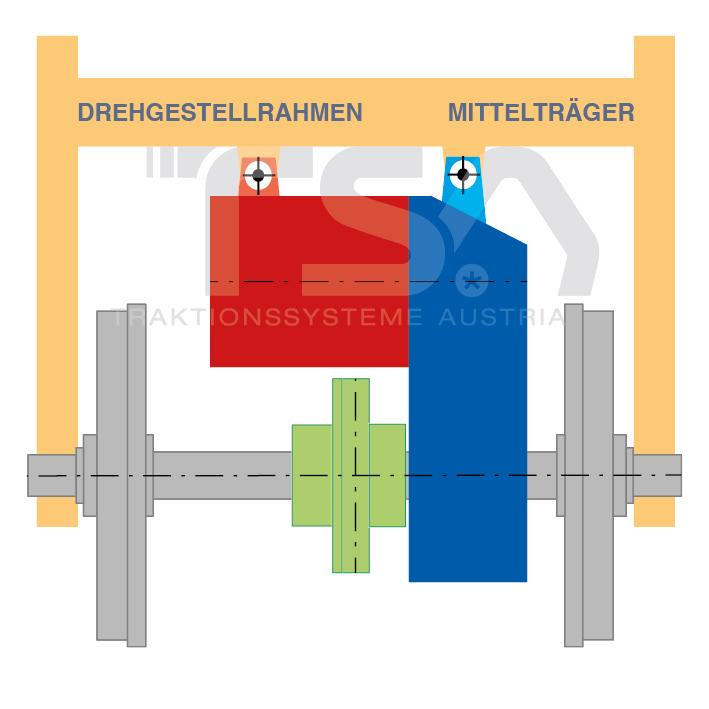 Graphische Darstellung eines halbabgefederten Antriebssystems