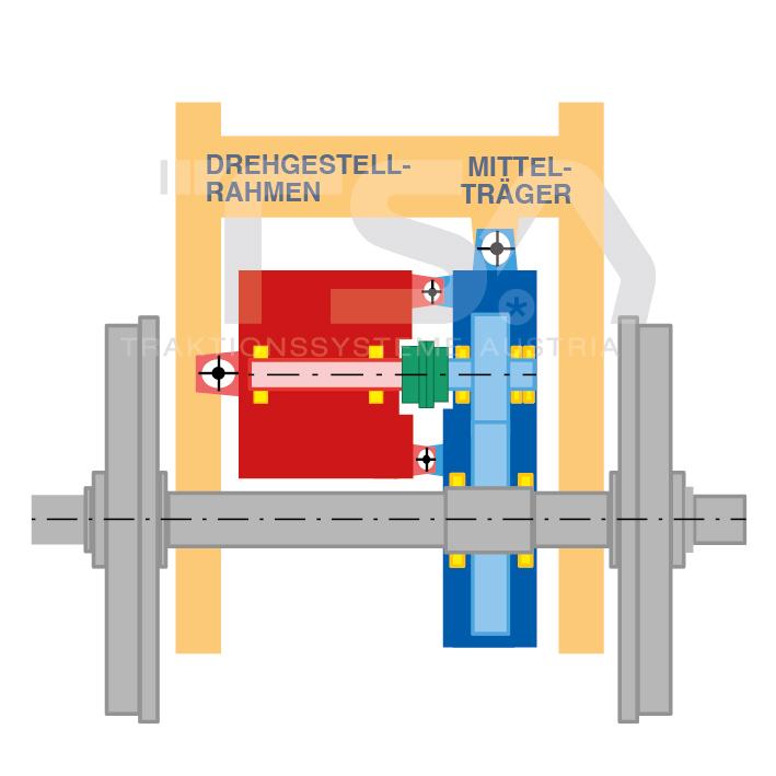 Graphische Darstellung eines teilabgefederten Antriebssystems GKD 1 - Wagenrad