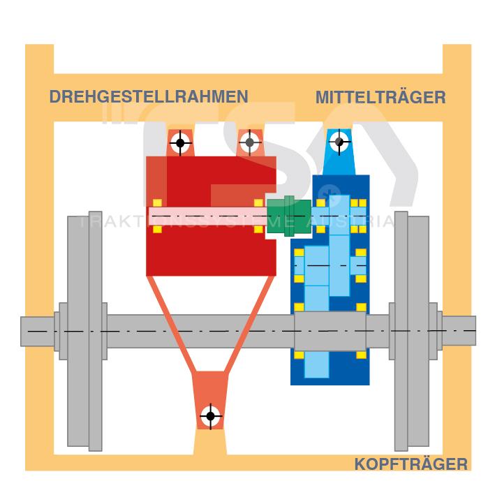 Graphische Darstellung eines teilabgefederten Antriebssystems GKD 2 - Kopfträger