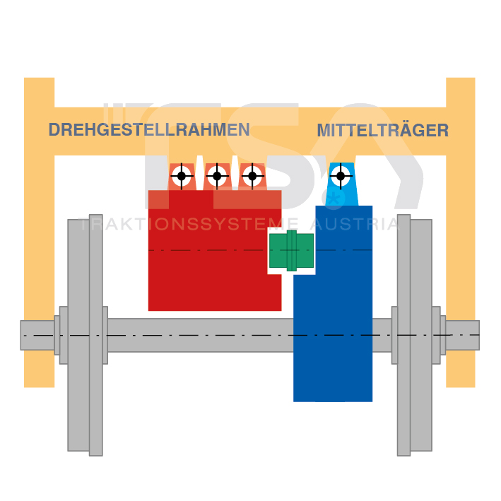 Graphische Darstellung eines teilabgefederten Antriebssystems - Standard